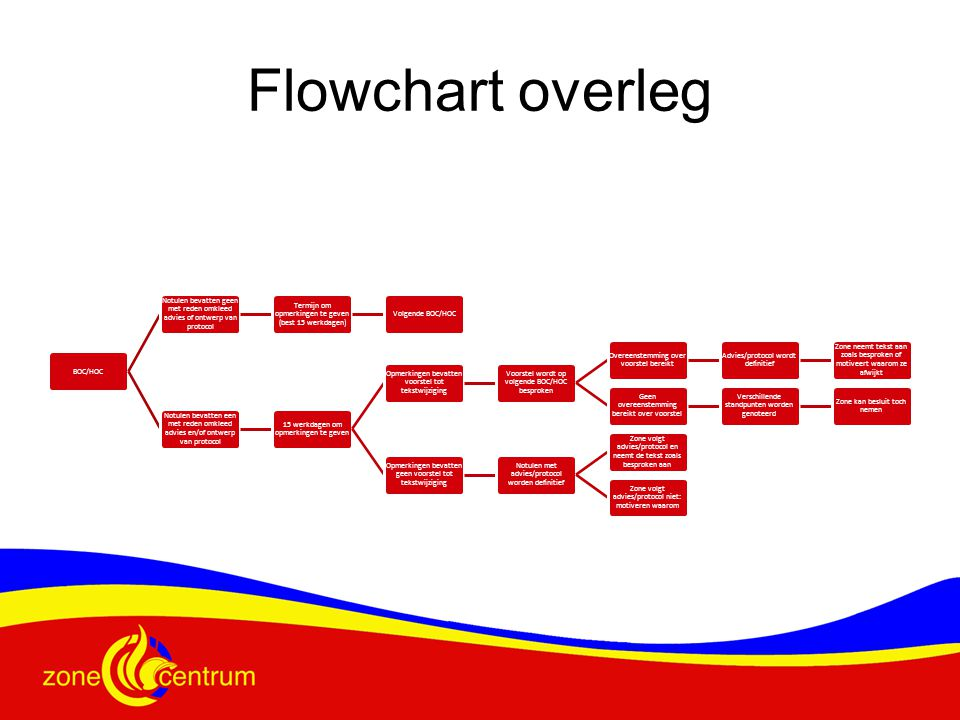 Flowchart overleg BOC/HOC