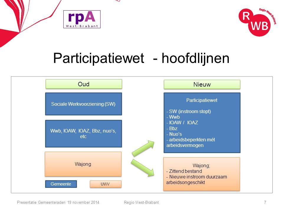 Participatiewet - hoofdlijnen