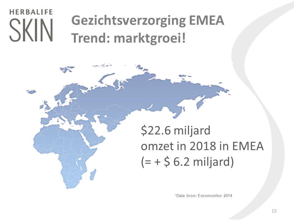 Gezichtsverzorging EMEA Trend: marktgroei!