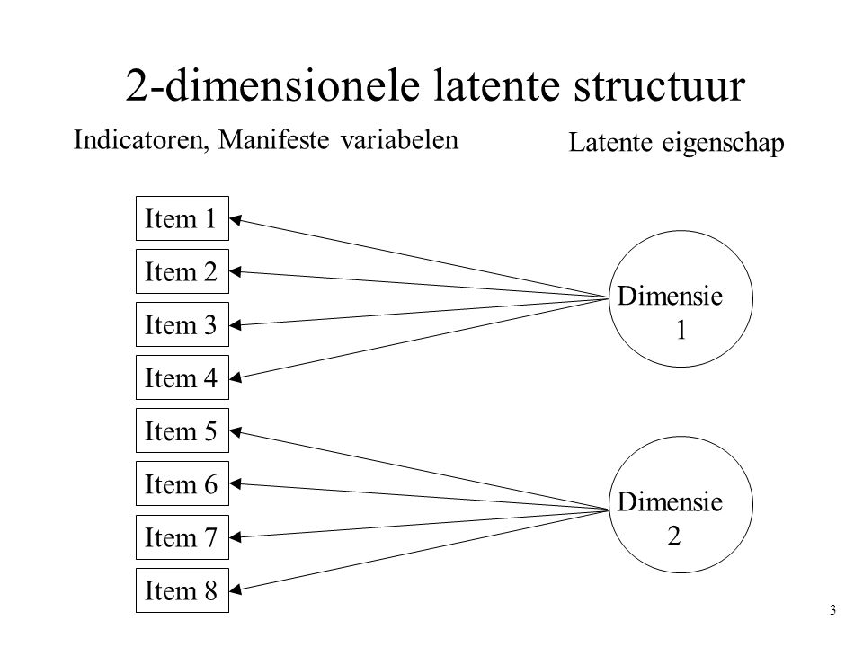 2-dimensionele latente structuur