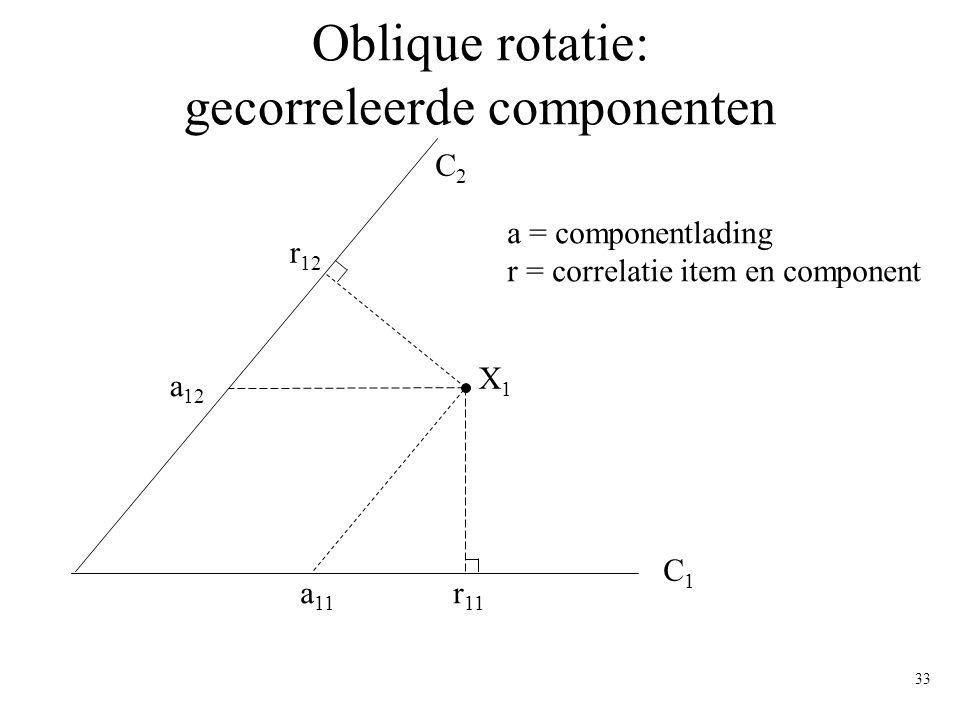 Oblique rotatie: gecorreleerde componenten