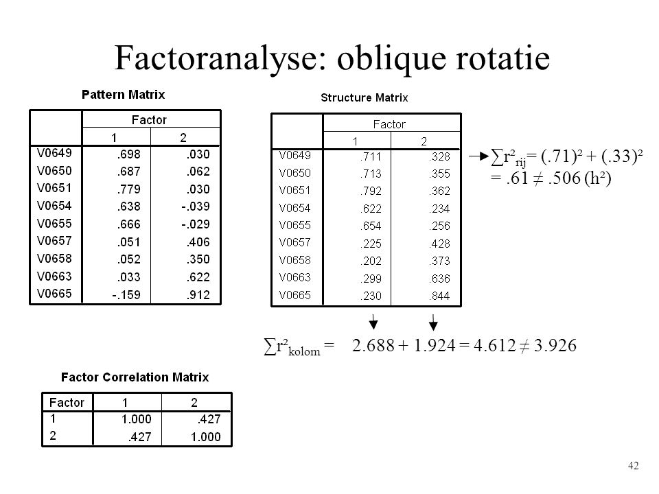 Factoranalyse: oblique rotatie