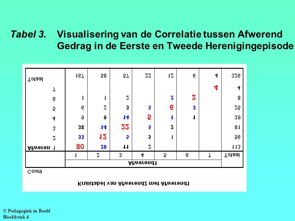 Tabel 3. Visualisering van de Correlatie tussen Afwerend