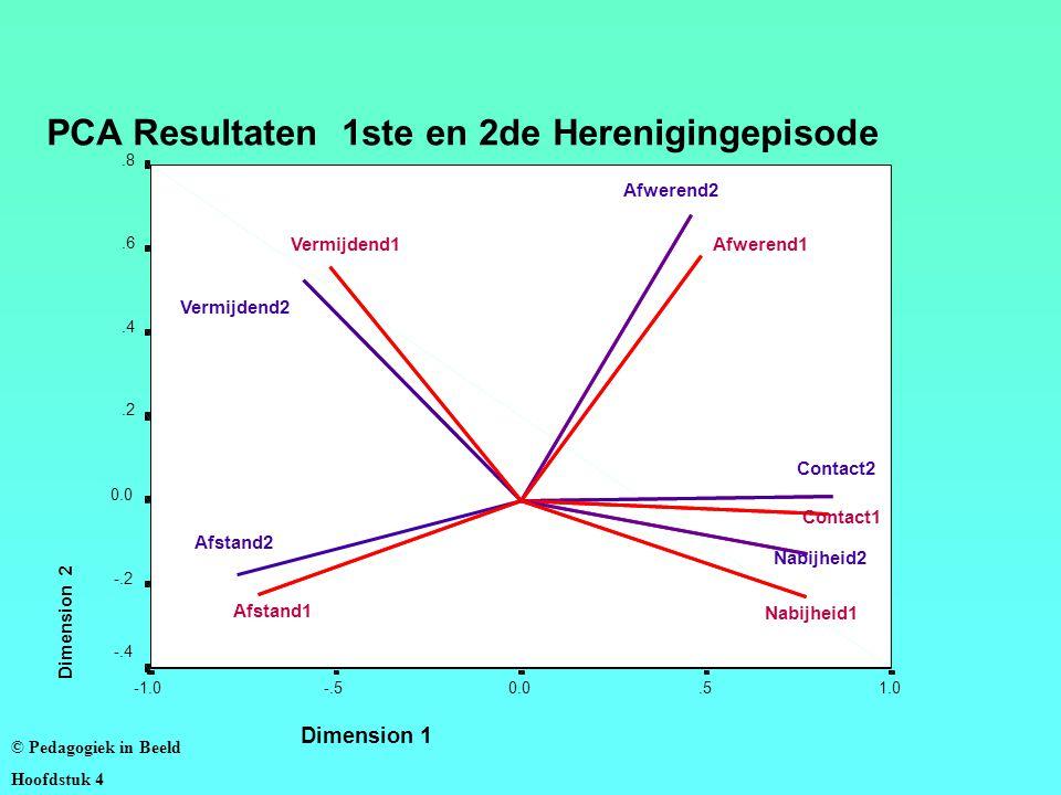 PCA Resultaten 1ste en 2de Herenigingepisode