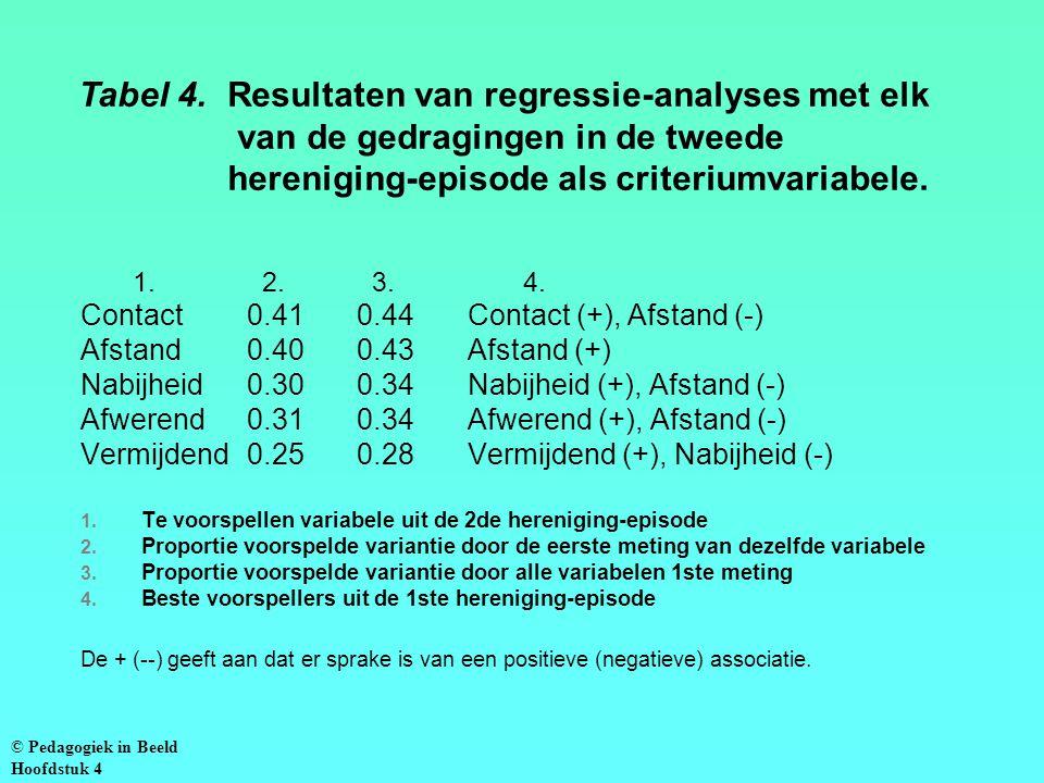 Tabel 4. Resultaten van regressie-analyses met elk