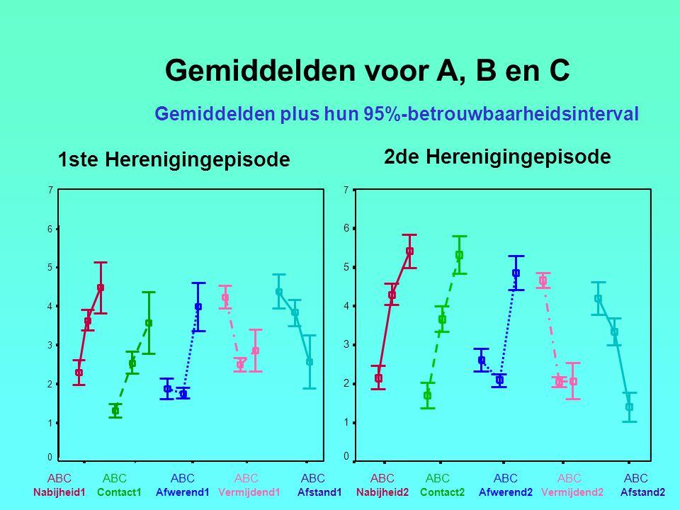 Gemiddelden voor A, B en C