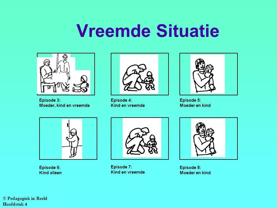 Vreemde Situatie © Pedagogiek in Beeld Hoofdstuk 4 Episode 3: