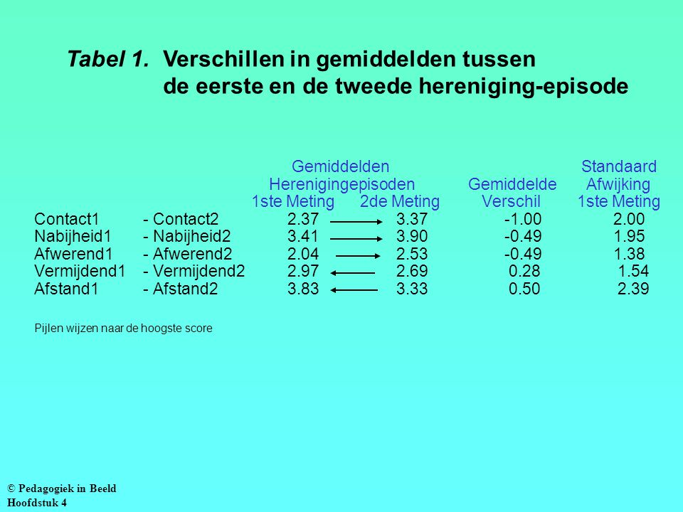 Tabel 1. Verschillen in gemiddelden tussen