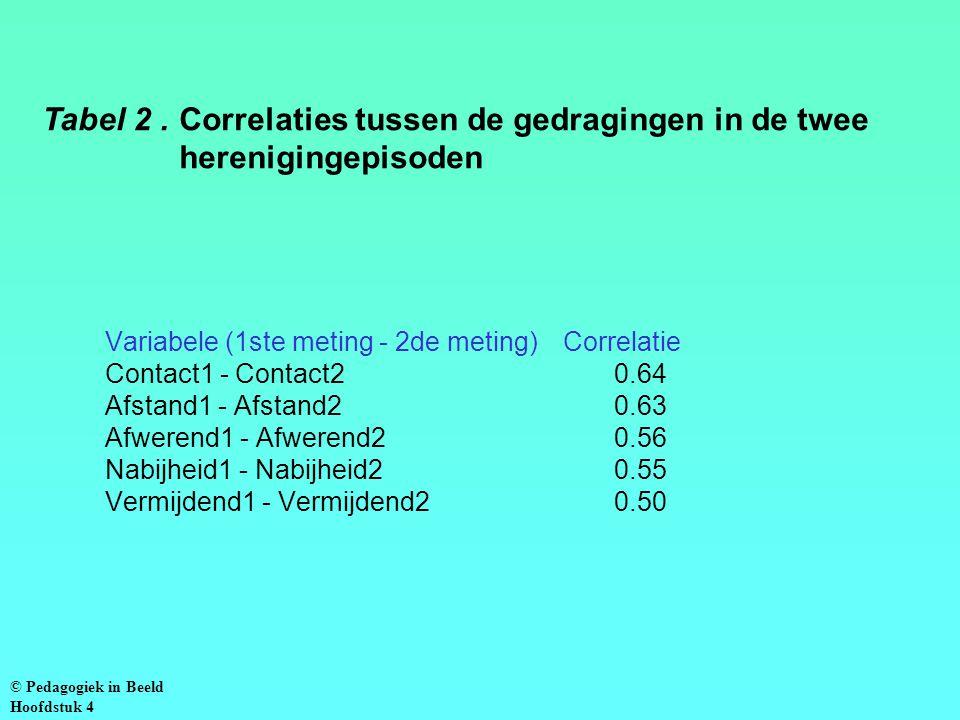 Tabel 2 . Correlaties tussen de gedragingen in de twee