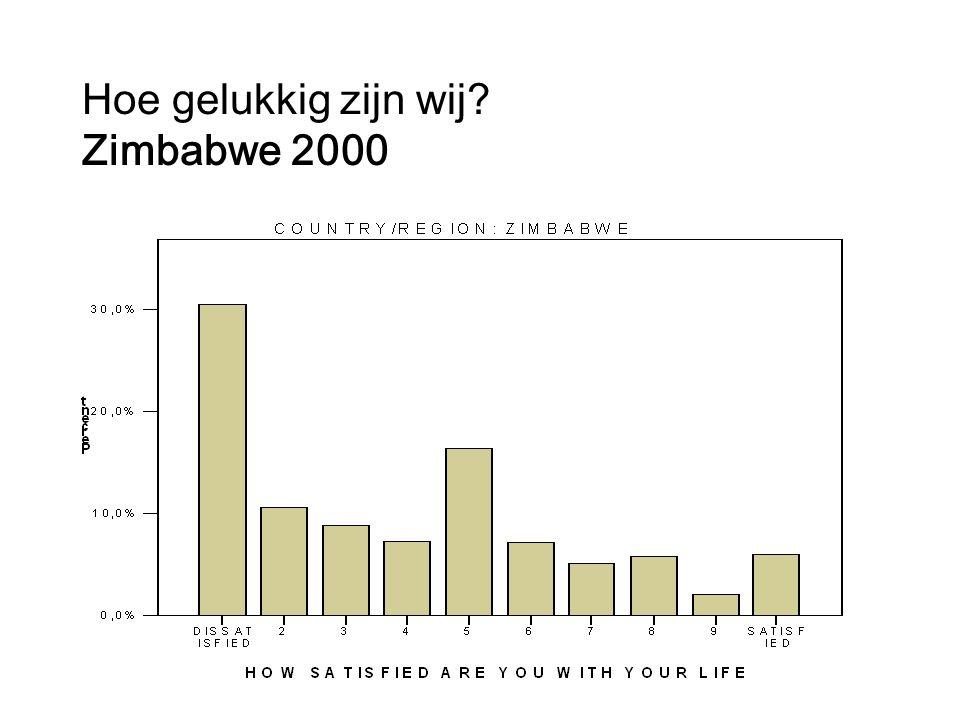 Hoe gelukkig zijn wij Zimbabwe 2000