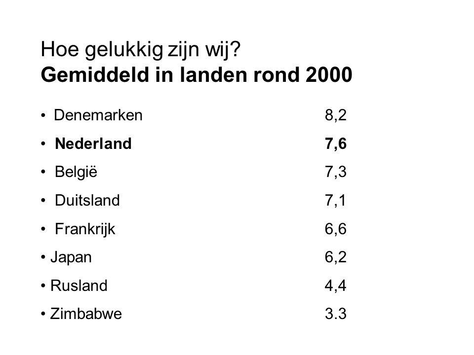 Hoe gelukkig zijn wij Gemiddeld in landen rond 2000