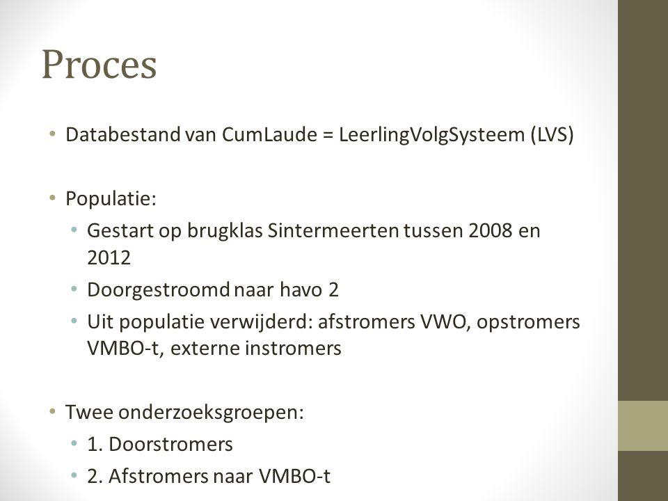 Proces Databestand van CumLaude = LeerlingVolgSysteem (LVS) Populatie: