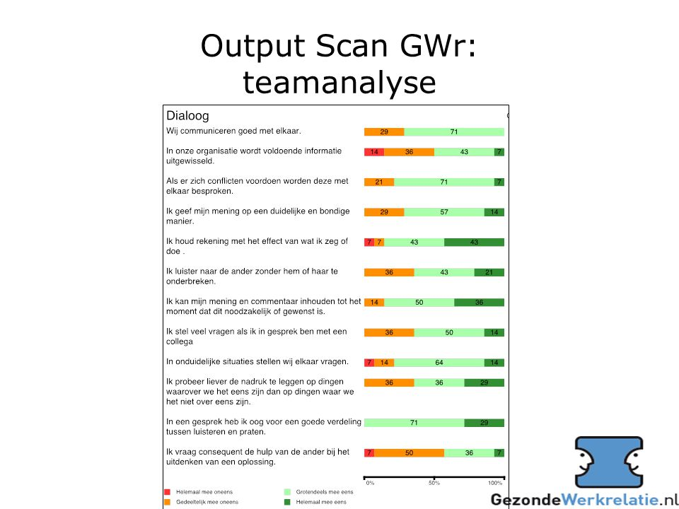 Output Scan GWr: teamanalyse