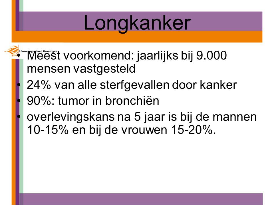 Longkanker Meest voorkomend: jaarlijks bij 9.000 mensen vastgesteld