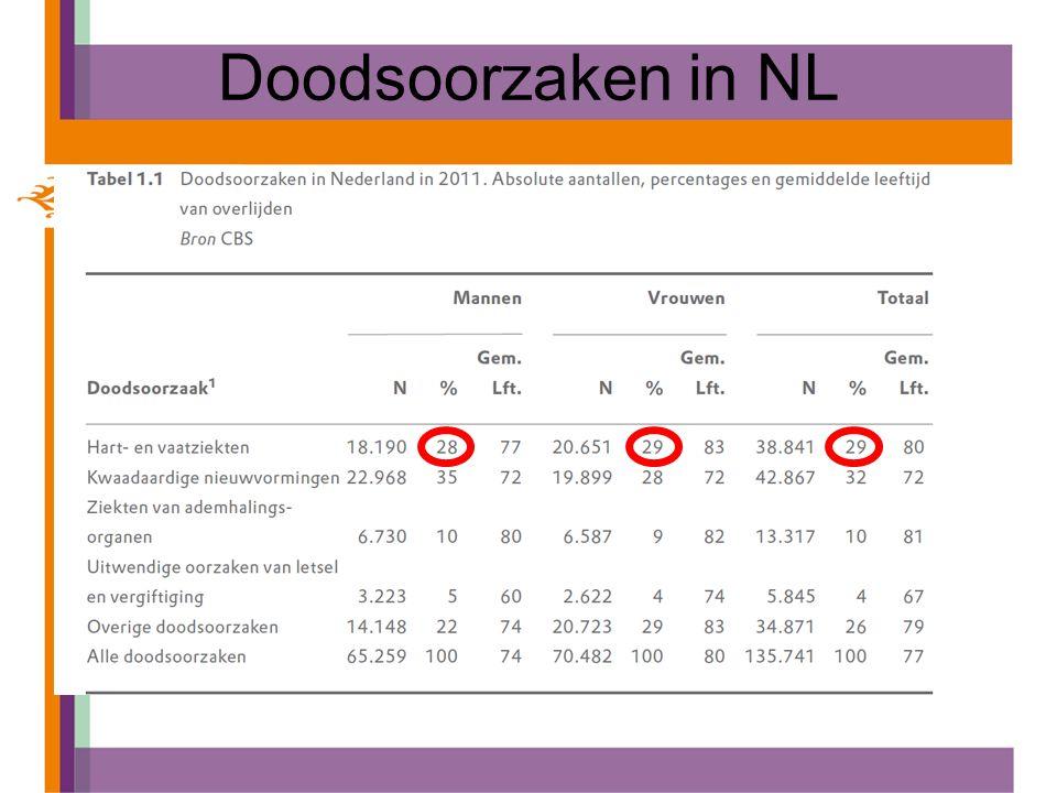 Doodsoorzaken in NL