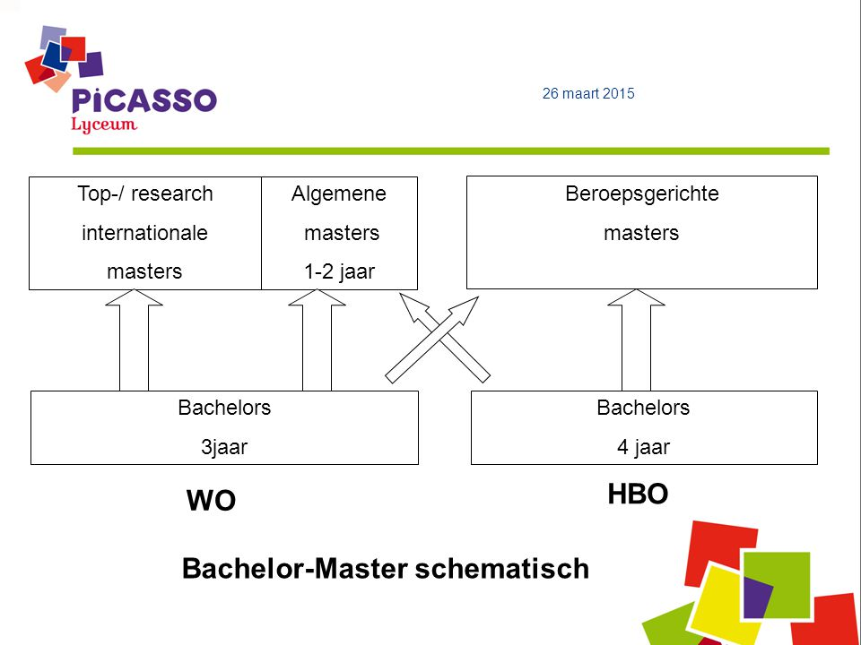 Bachelor-Master schematisch