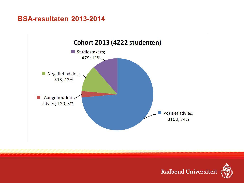 BSA-resultaten 2013-2014