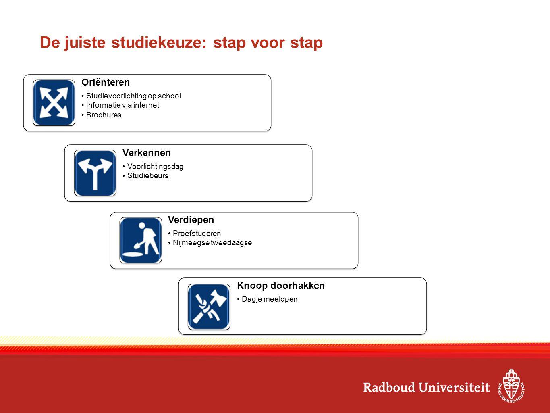 De juiste studiekeuze: stap voor stap