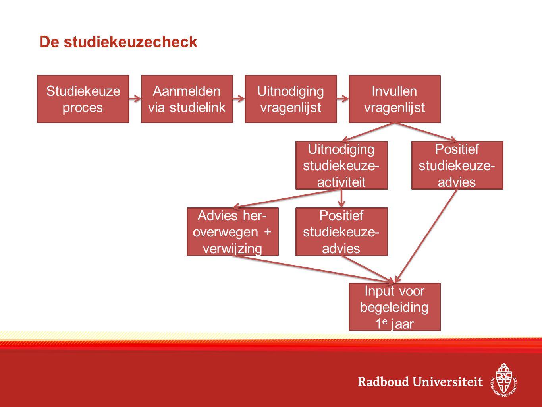 De studiekeuzecheck Studiekeuzeproces Aanmelden via studielink