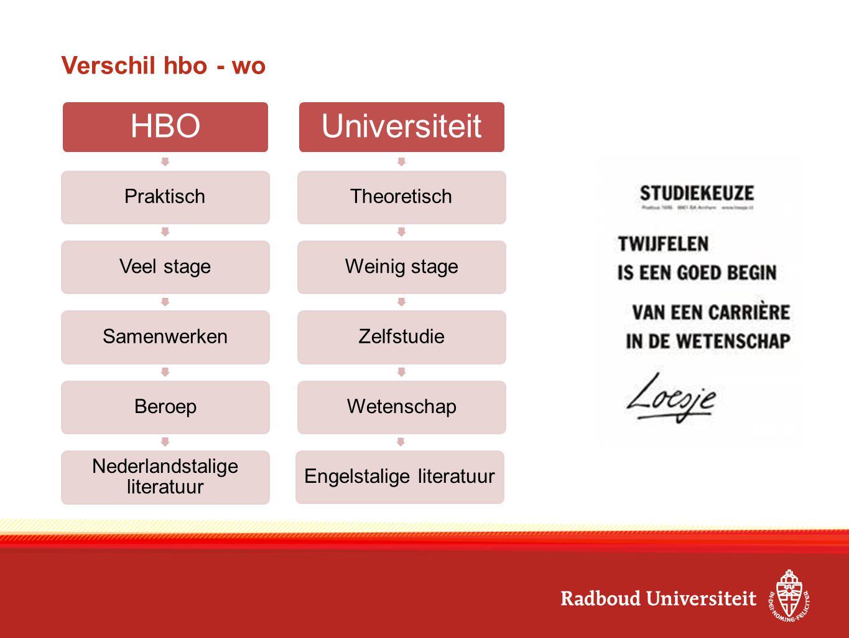 HBO Universiteit Verschil hbo - wo Praktisch Veel stage Samenwerken