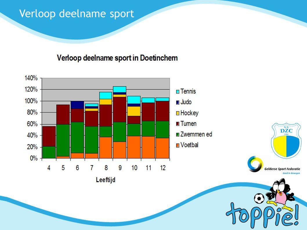 Verloop deelname sport