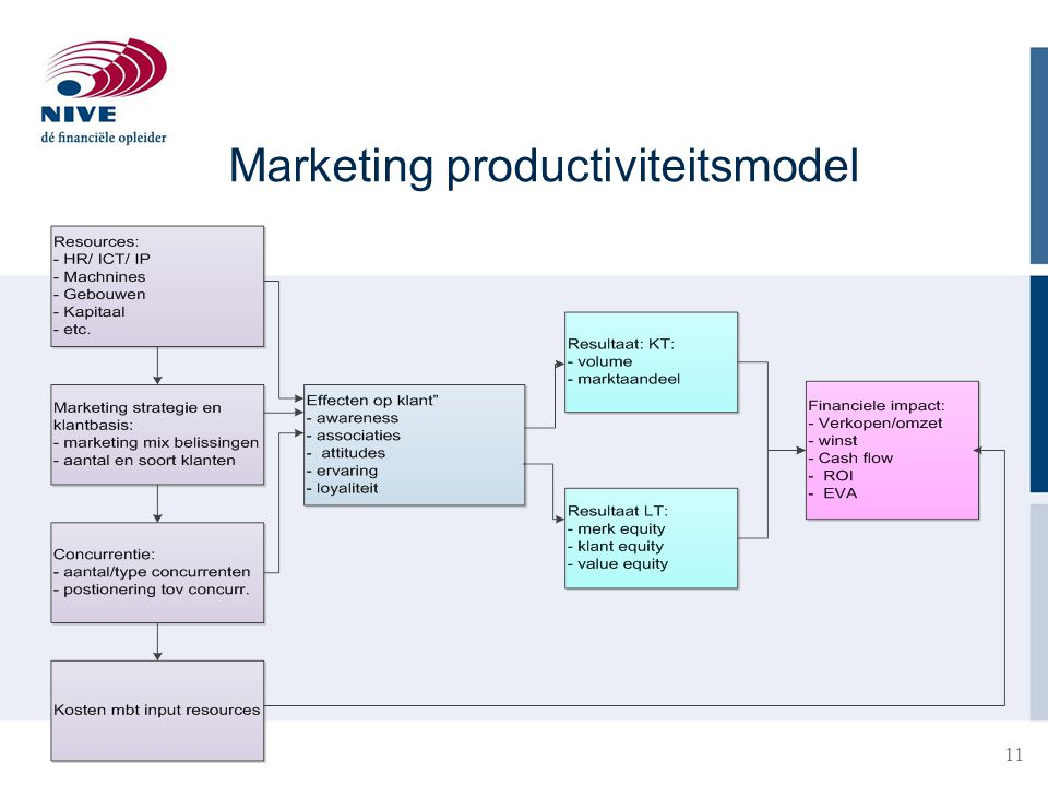 Marketing productiviteitsmodel