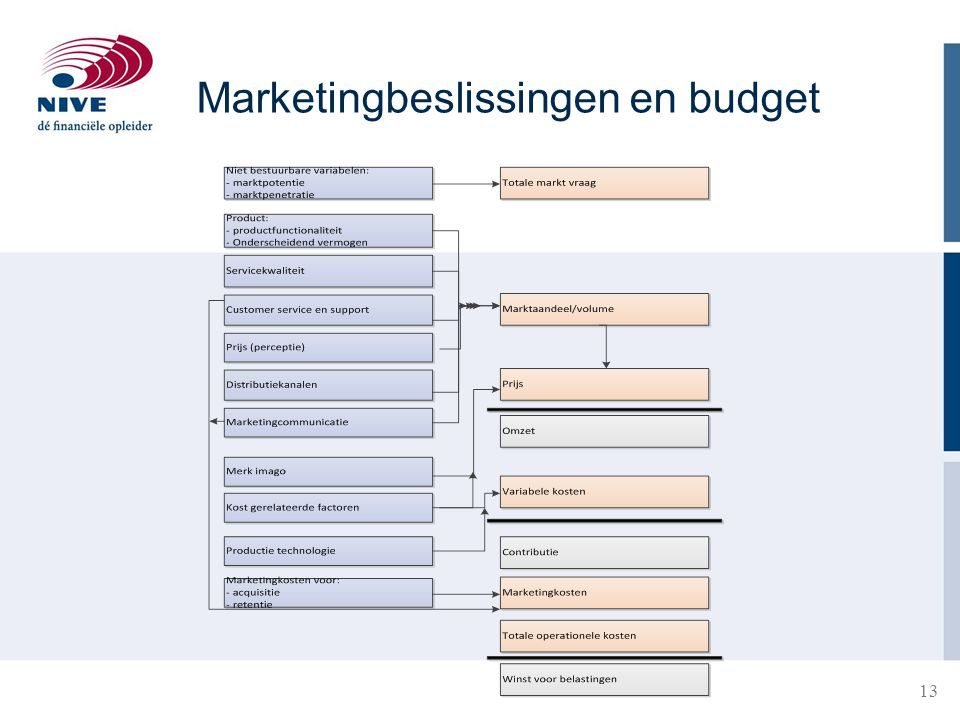 Marketingbeslissingen en budget