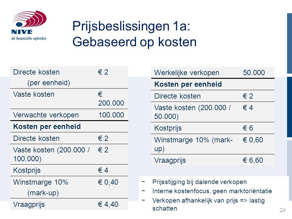 Prijsbeslissingen 1a: Gebaseerd op kosten Directe kosten (per eenheid)