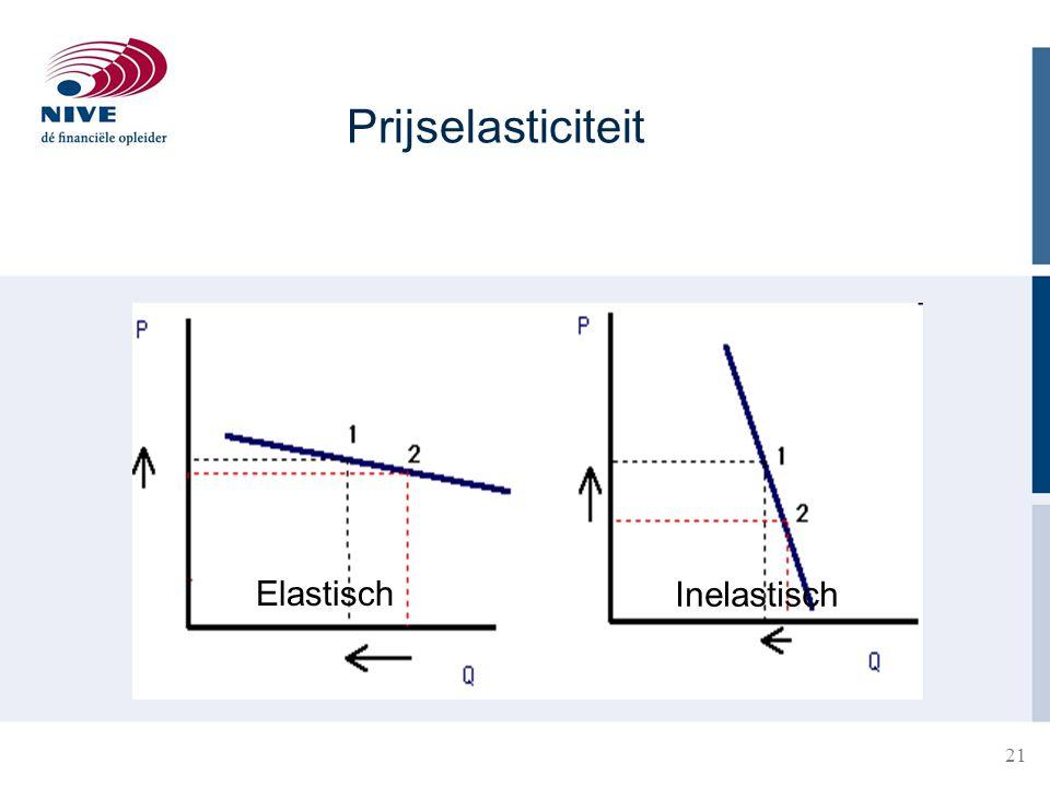 Prijselasticiteit Elastisch Inelastisch
