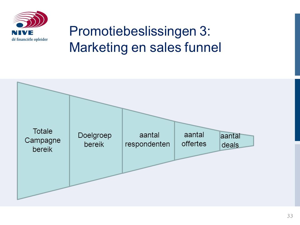 Promotiebeslissingen 3: Marketing en sales funnel