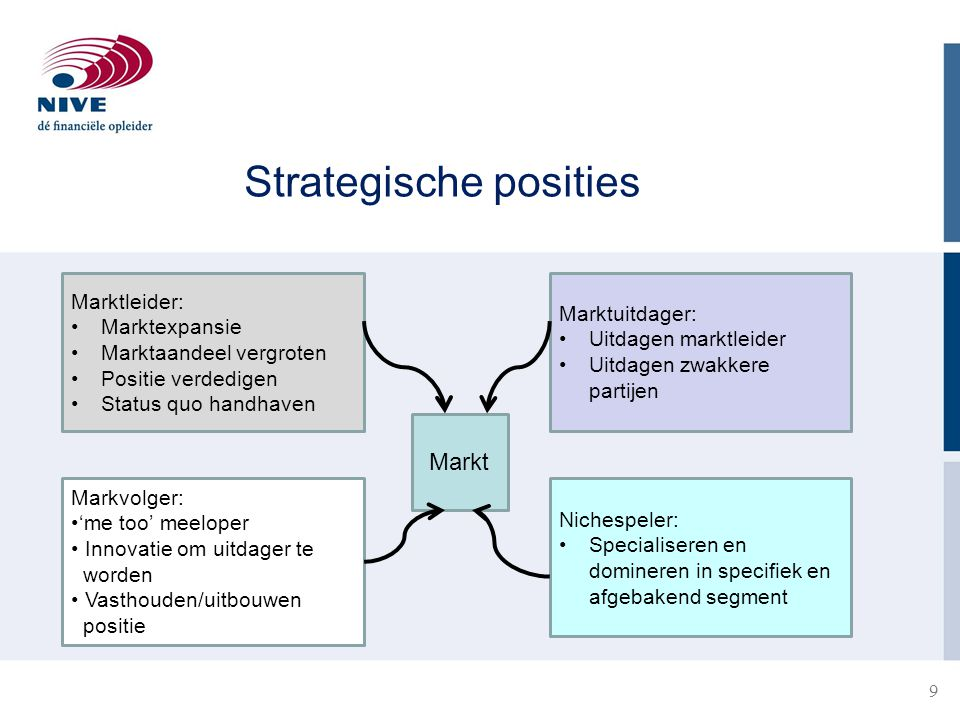 Strategische posities