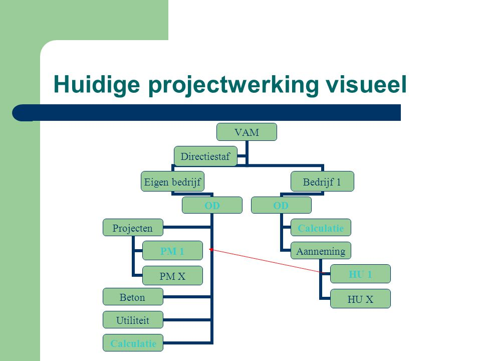 Huidige projectwerking visueel