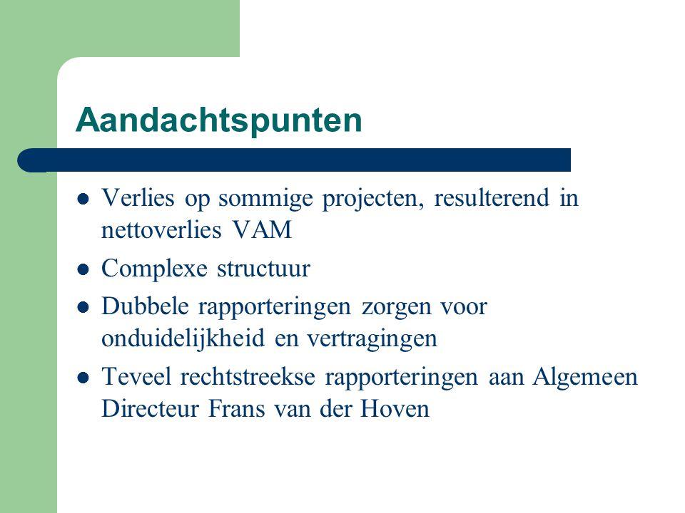Aandachtspunten Verlies op sommige projecten, resulterend in nettoverlies VAM. Complexe structuur.