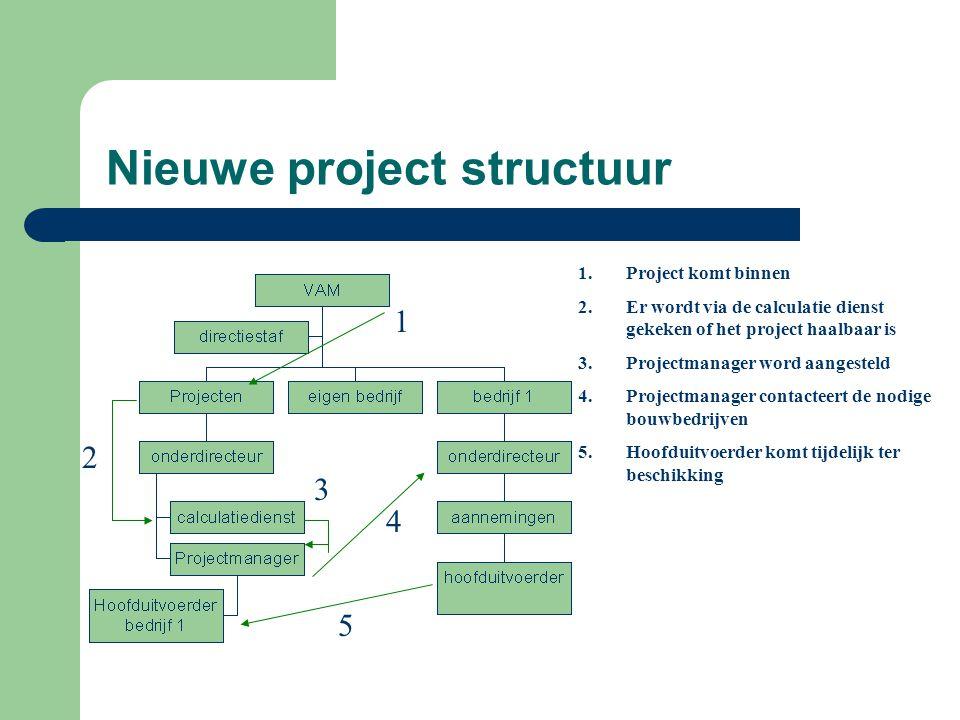 Nieuwe project structuur