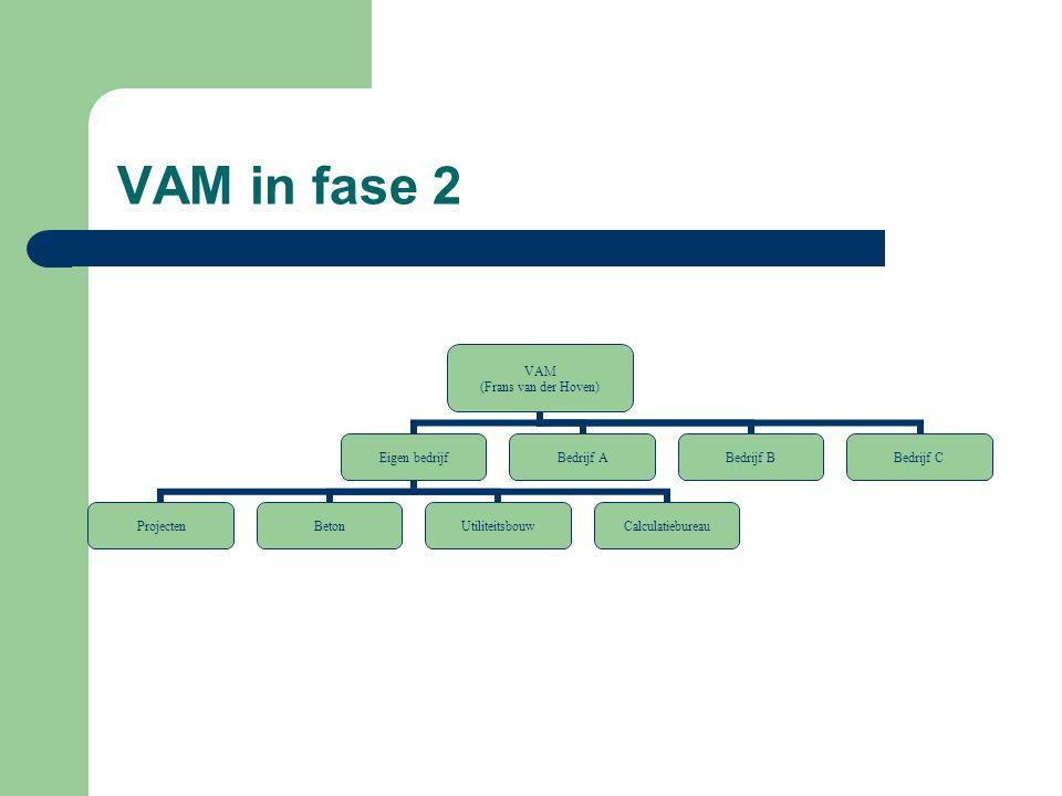 VAM in fase 2