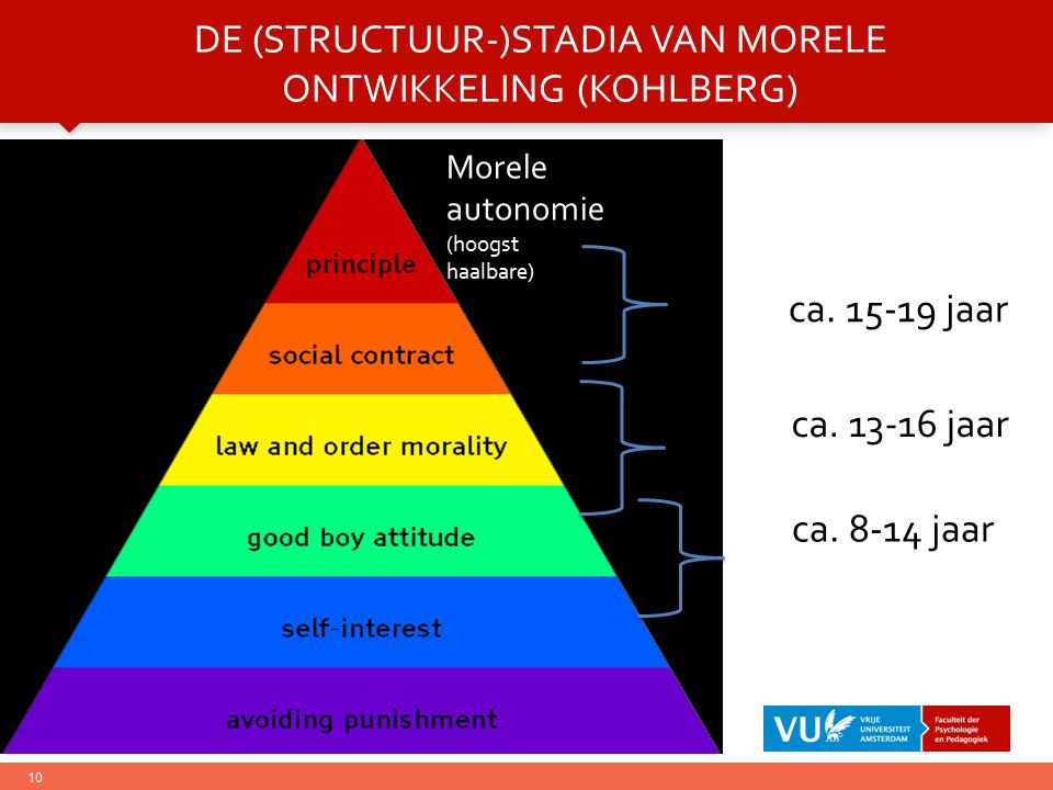 De (structuur-)stadia van morele ontwikkeling (Kohlberg)
