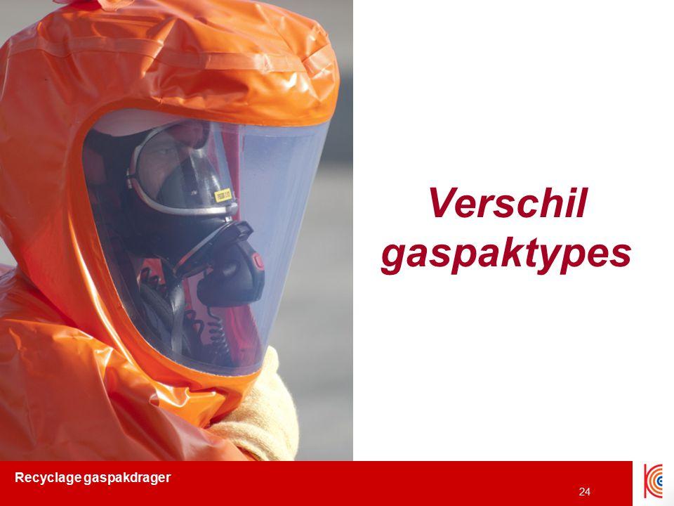 Verschil gaspaktypes