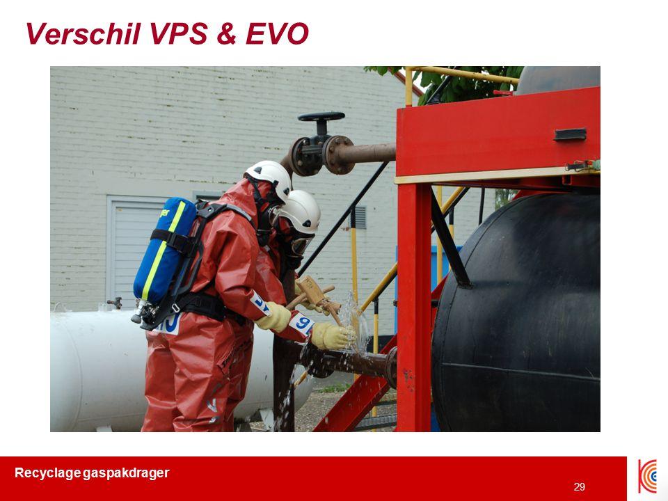 Verschil VPS & EVO
