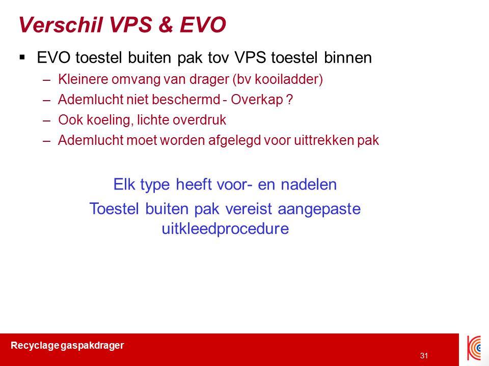 Verschil VPS & EVO EVO toestel buiten pak tov VPS toestel binnen