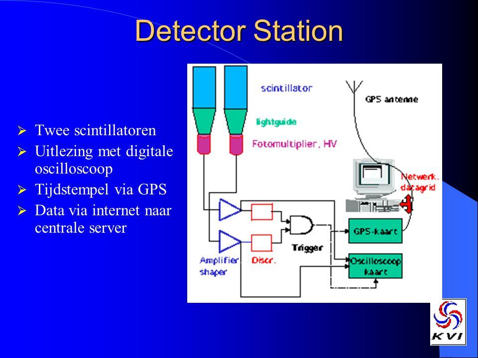Detector Station Twee scintillatoren