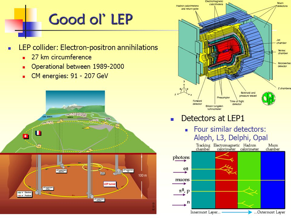 Good ol' LEP Detectors at LEP1