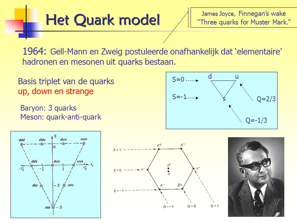 Het Quark model James Joyce, Finnegan's wake. Three quarks for Muster Mark.