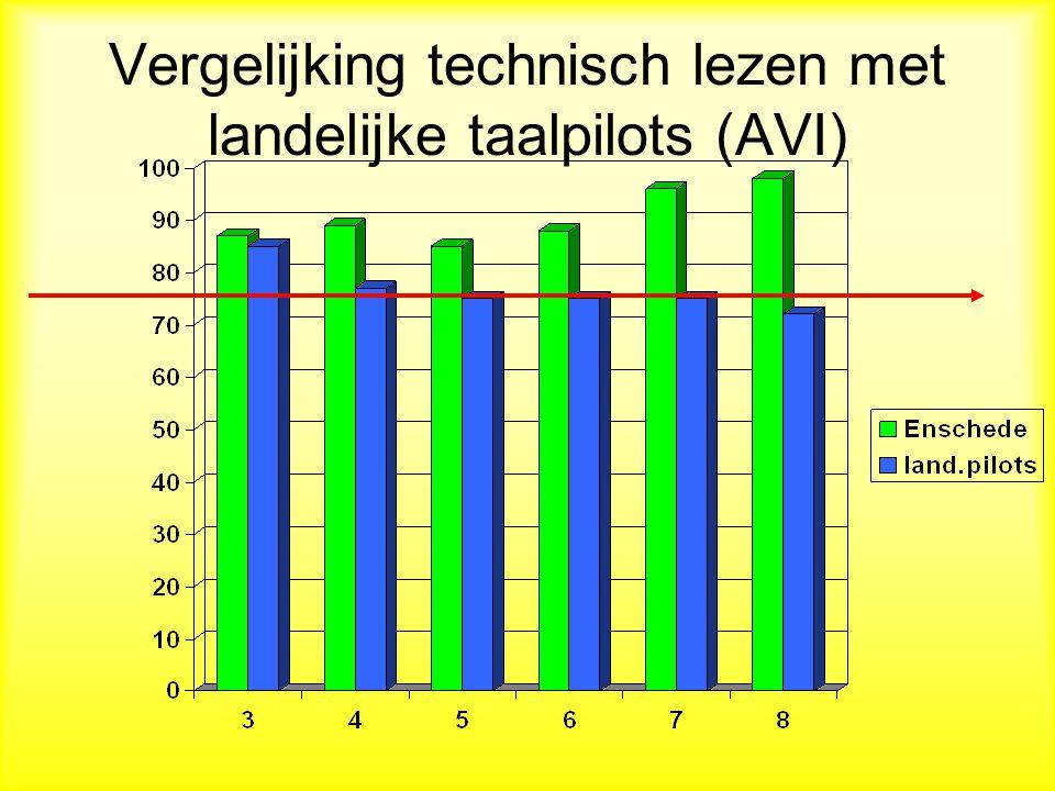 Vergelijking technisch lezen met landelijke taalpilots (AVI)