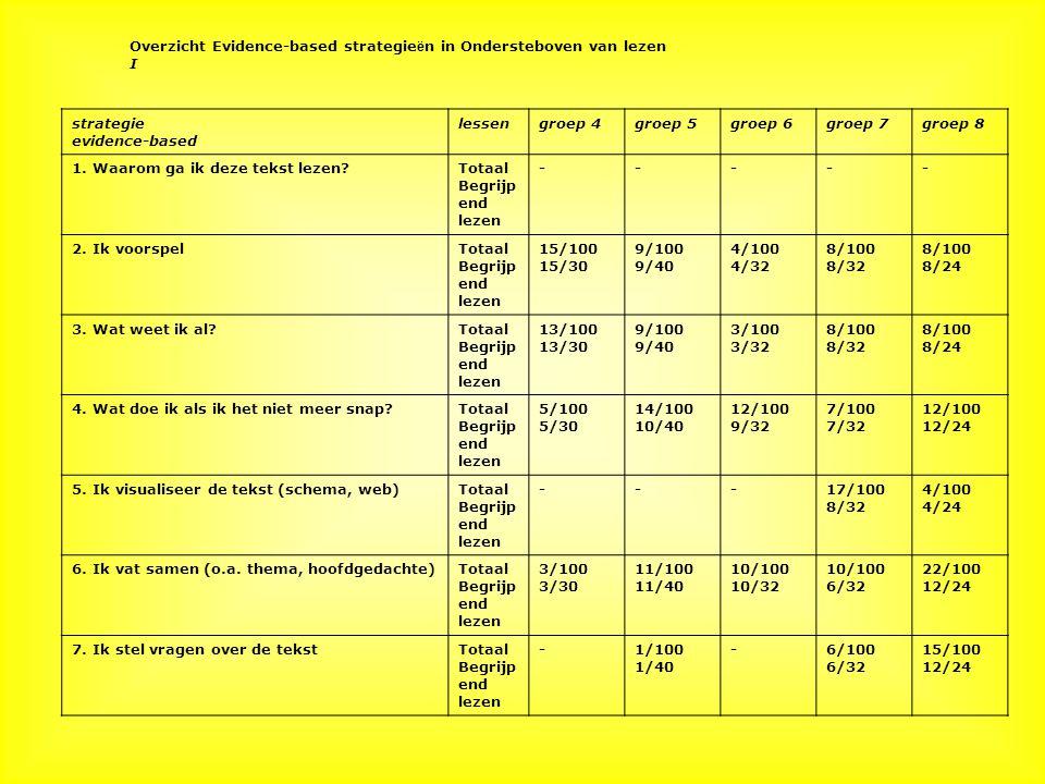 Overzicht Evidence-based strategieën in Ondersteboven van lezen