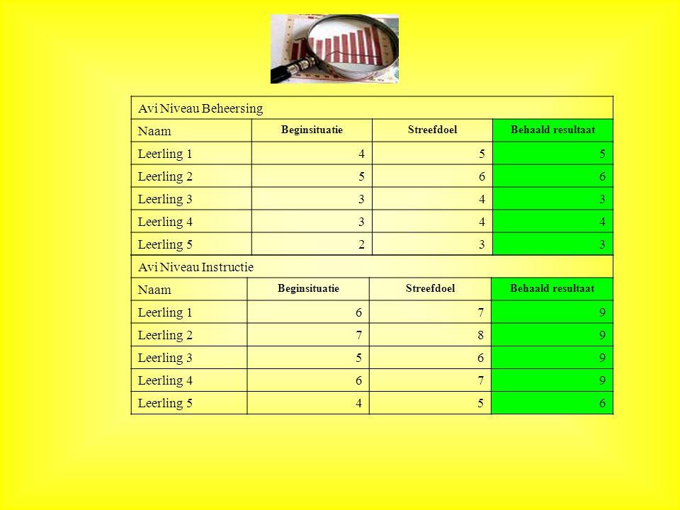 Avi Niveau Beheersing Naam Leerling 1 4 5 Leerling 2 6 Leerling 3 3