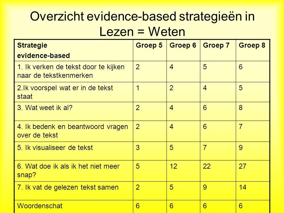Overzicht evidence-based strategieën in Lezen = Weten