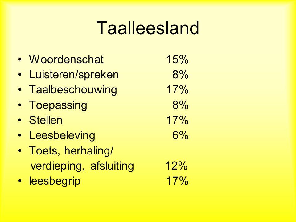 Taalleesland Woordenschat 15% Luisteren/spreken 8% Taalbeschouwing 17%