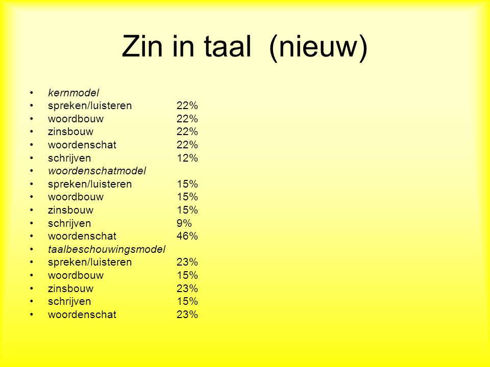 Zin in taal (nieuw) kernmodel spreken/luisteren 22% woordbouw 22%