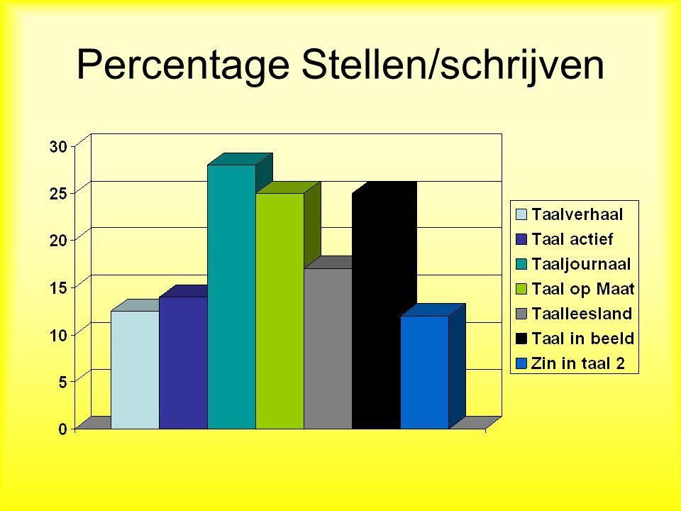 Percentage Stellen/schrijven