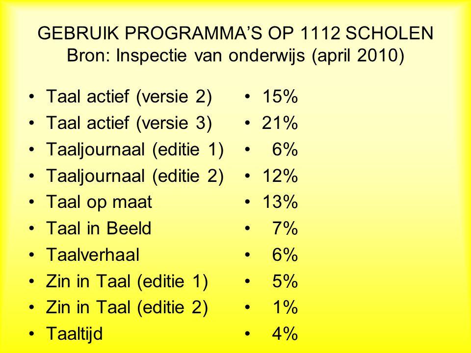GEBRUIK PROGRAMMA'S OP 1112 SCHOLEN Bron: Inspectie van onderwijs (april 2010)
